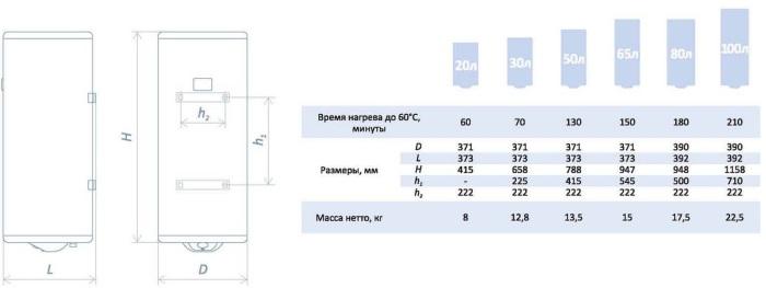 Redber Базовая-100 - 100-литровая модель Redber из Базовой серии накопительных электрических водонагревателей.